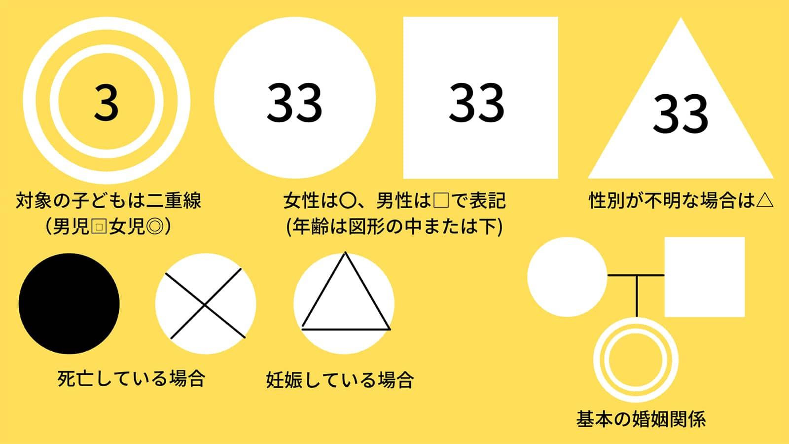 ジェノグラムで使われる記号や書き方