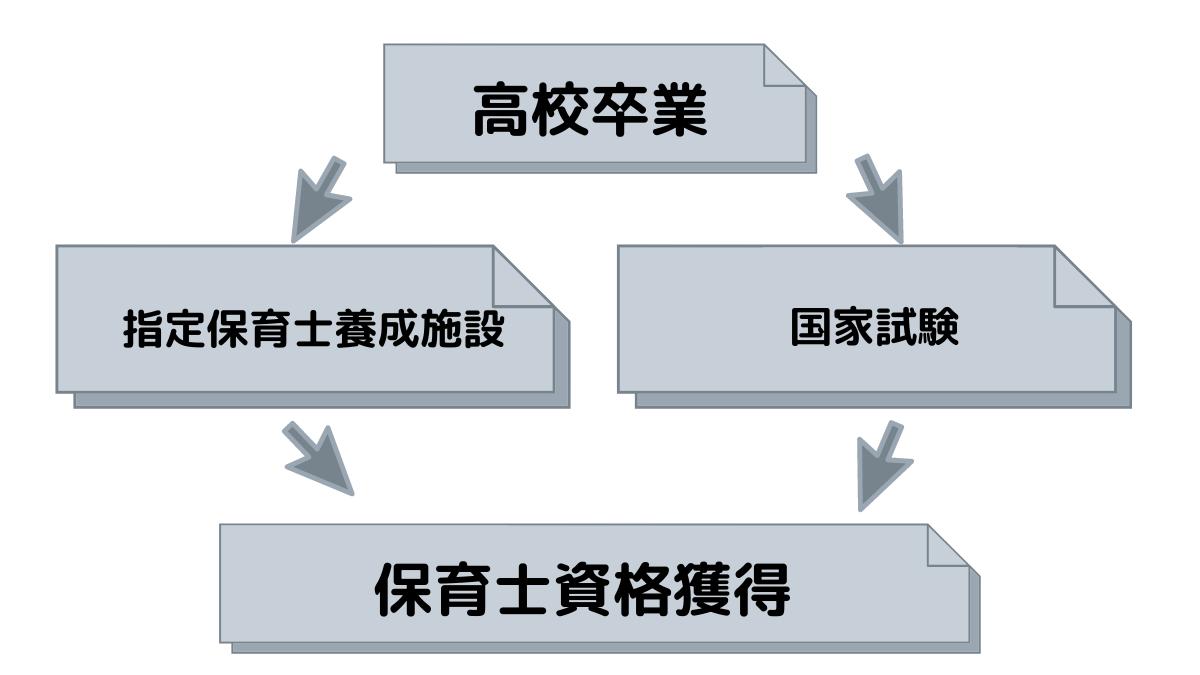 保育士資格を取得する流れのイメージ