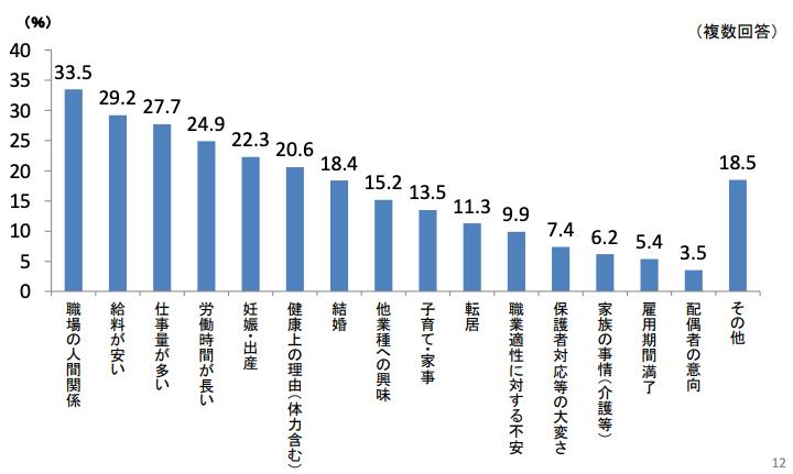 東京都保育士実態調査報告書(令和元年5月公表)|東京都福祉保健局